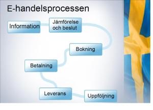 E-Handelsprocessen